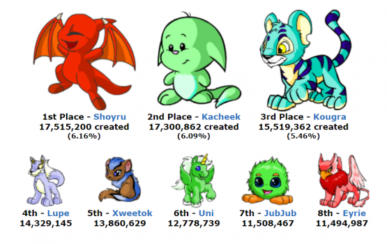 Neopets is coming out with a full mobile version this year