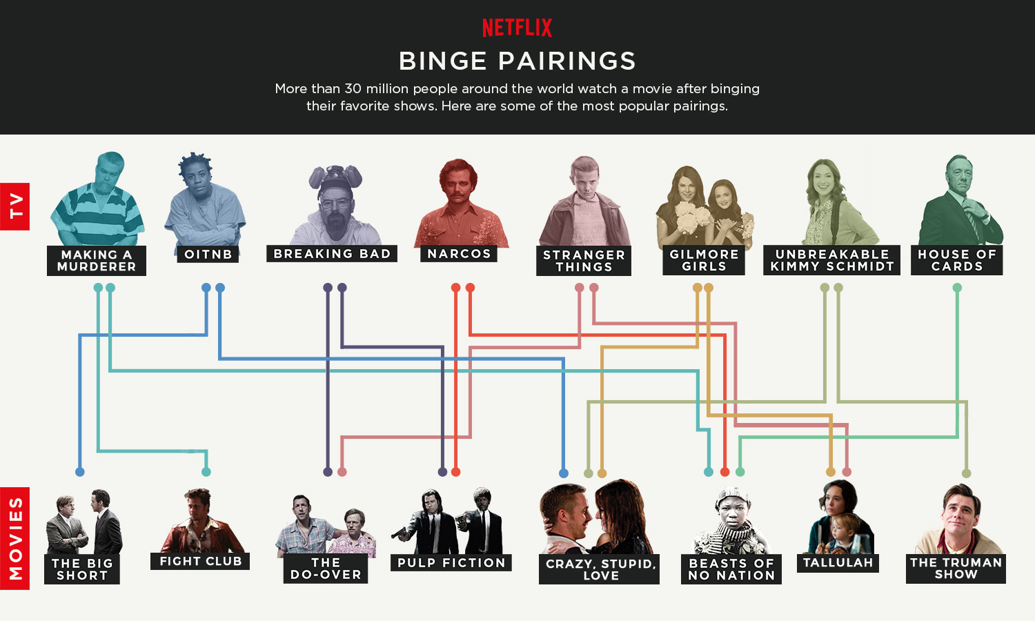 There's An Interesting Pattern Going On When We Finish A TV Series On Netflix
