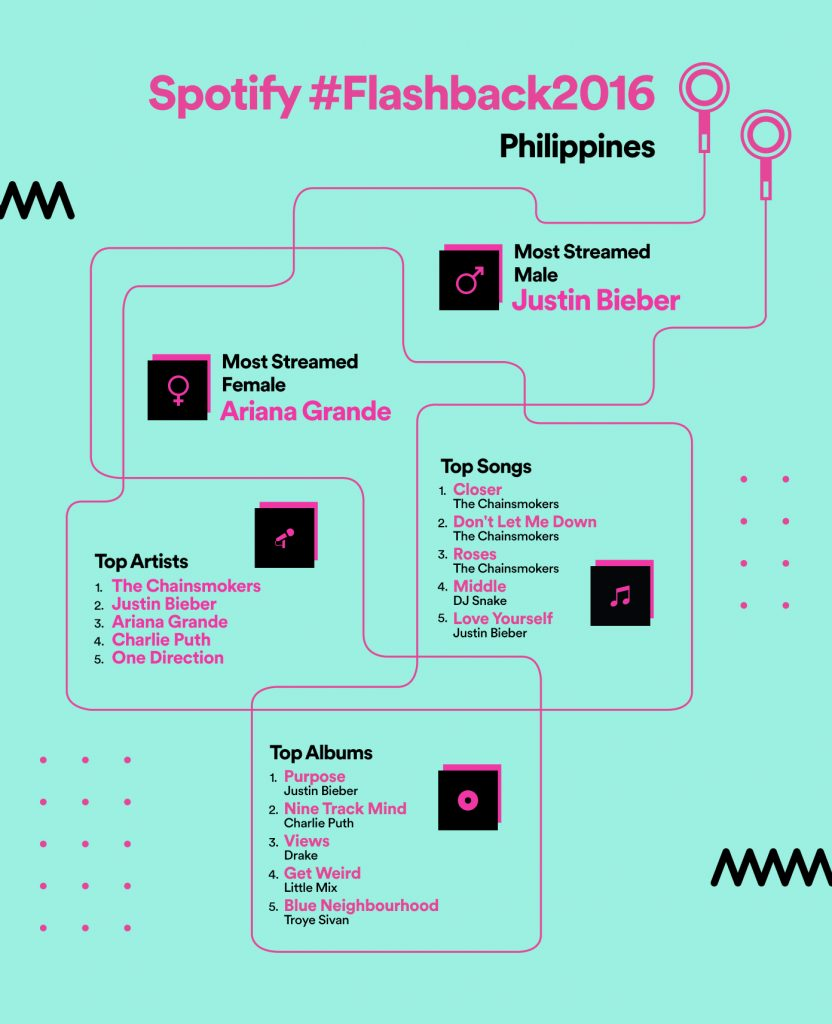 spotify-philippines-year-in-music-2016